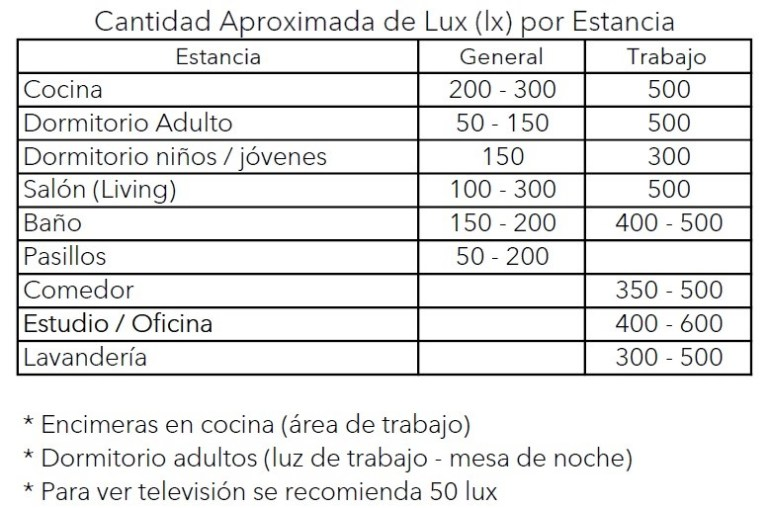 Cantidades aproximadas de Lux por espacio m2 - Cebrero